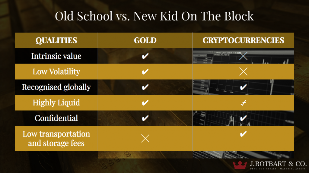 Gold-vs-Cryptocurrencies