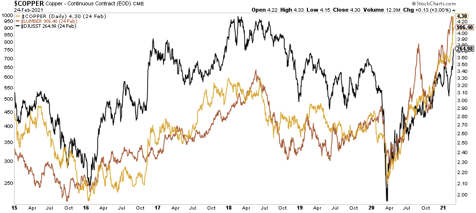 Copper, Steel, Lumber Price Movements Since 2015